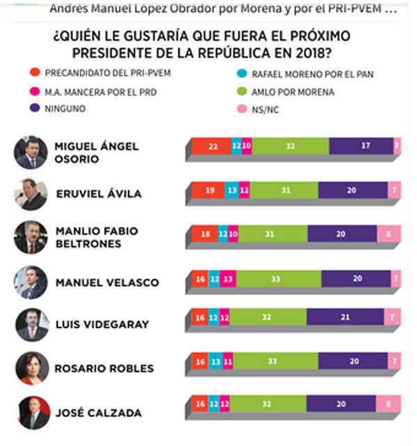 (etlaxcala) encuesta 2018 antes fuga Chapo